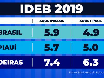 IDEB_2019_Notas